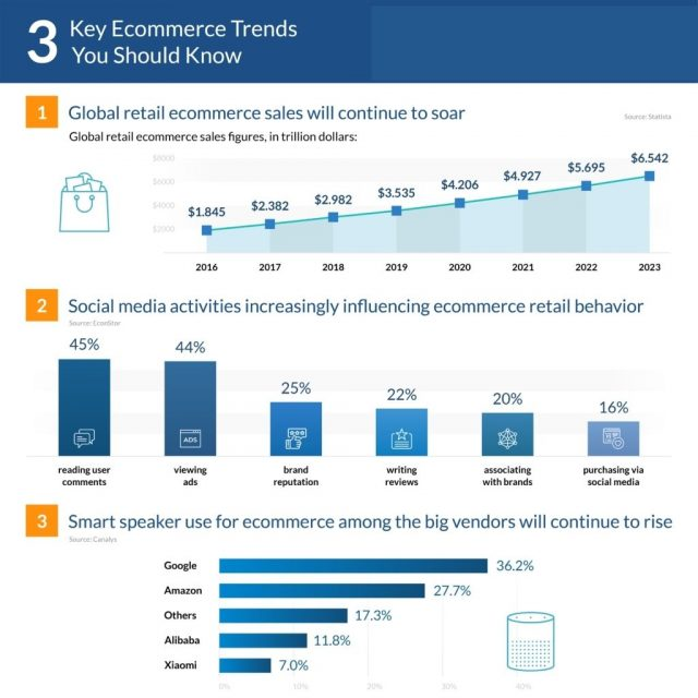 3 Ecommerce trends in 2021
