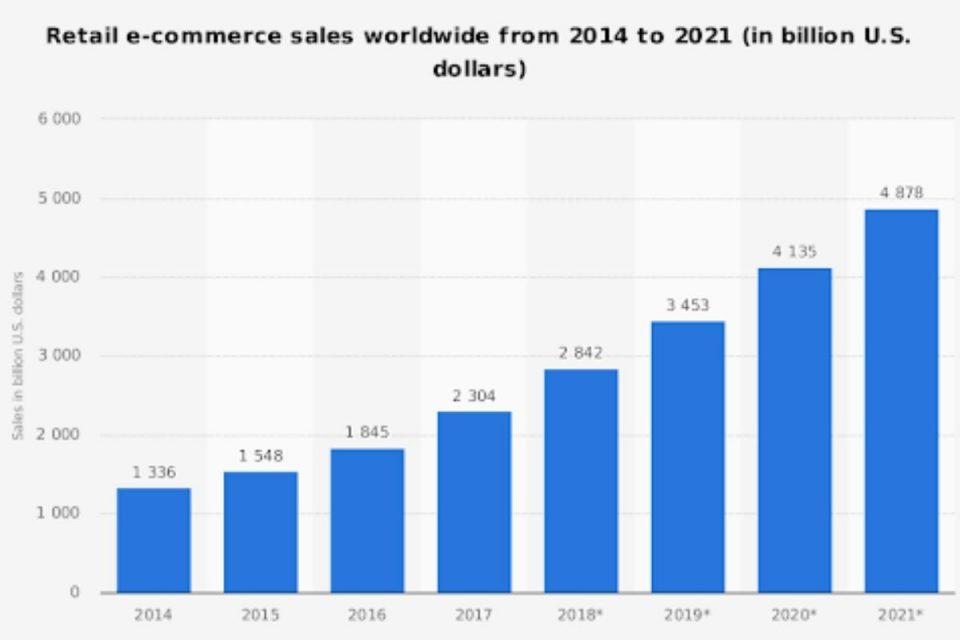 E-commerce sales worldwide 2021